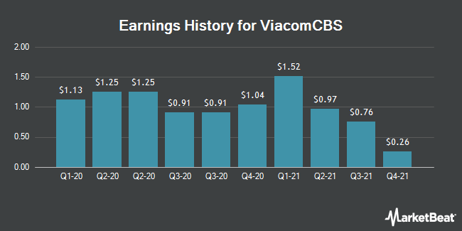 Earnings History for ViacomCBS (NASDAQ:VIACA)