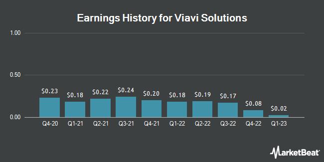 Earnings History for Viavi Solutions (NASDAQ:VIAV)