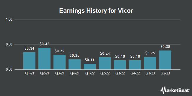 Earnings History for Vicor (NASDAQ:VICR)