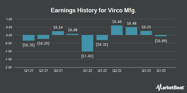 Earnings History for Virco Mfg. (NASDAQ:VIRC)