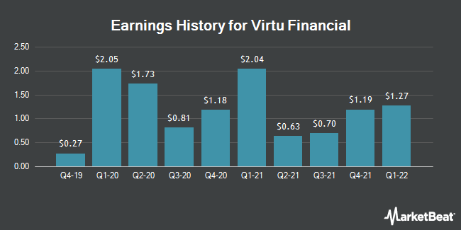 Earnings History for Virtu Financial (NASDAQ:VIRT)