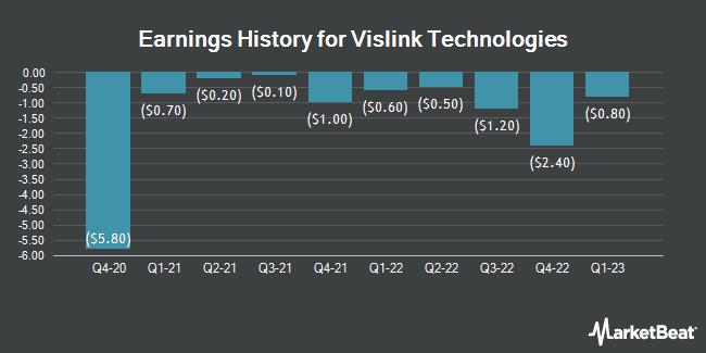 Earnings History for Vislink Technologies (NASDAQ:VISL)