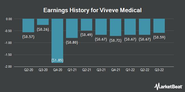 Earnings History for Viveve Medical (NASDAQ:VIVE)