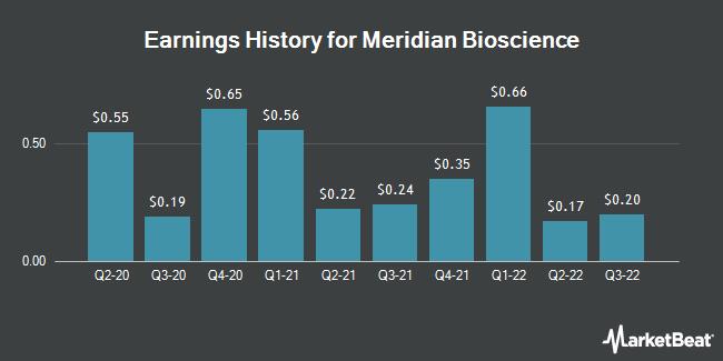 Earnings History for Meridian Bioscience (NASDAQ:VIVO)
