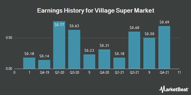 Earnings History for Village Super Market (NASDAQ:VLGEA)