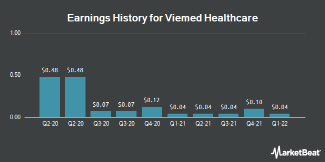 Earnings History for Viemed Healthcare (NASDAQ:VMD)