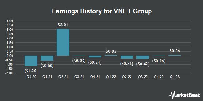 Earnings History for 21Vianet Group (NASDAQ:VNET)