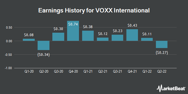 Earnings History for VOXX International (NASDAQ:VOXX)