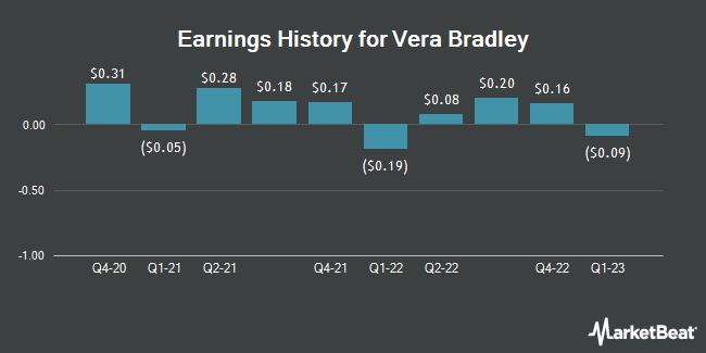 Earnings History for Vera Bradley (NASDAQ:VRA)