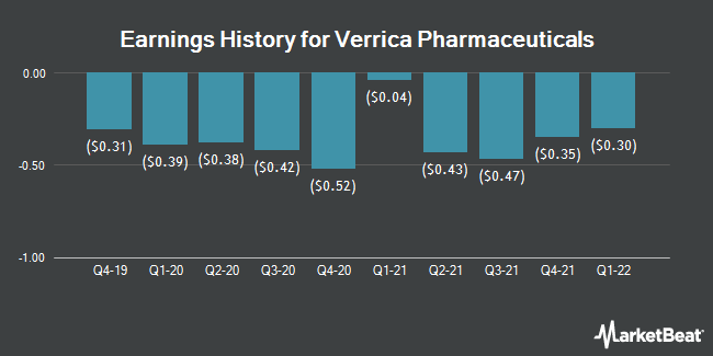 Earnings History for Verrica Pharmaceuticals (NASDAQ:VRCA)