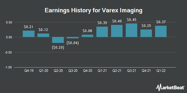 Earnings History for Varex Imaging (NASDAQ:VREX)