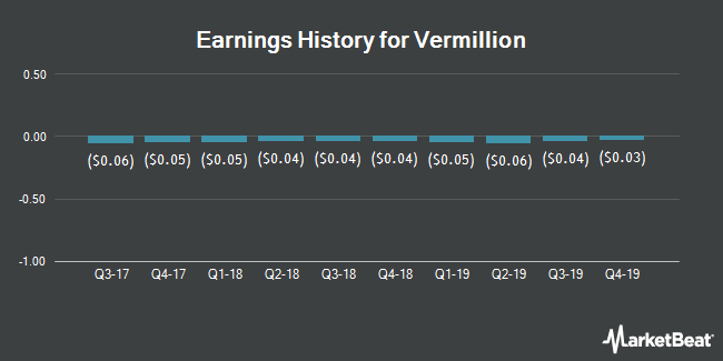 Earnings History for Vermillion (NASDAQ:VRML)