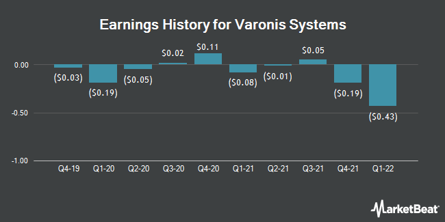 Earnings History for Varonis Systems (NASDAQ:VRNS)