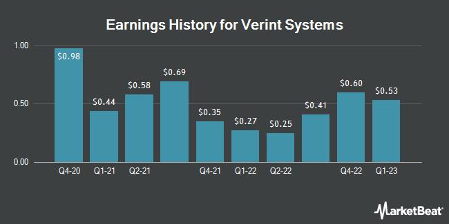 Earnings History for Verint Systems (NASDAQ:VRNT)