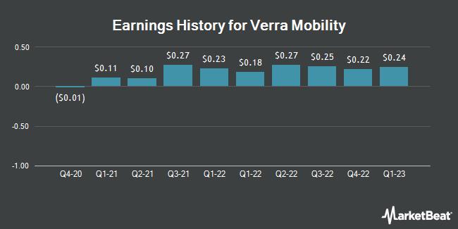 Earnings History for Verra Mobility (NASDAQ:VRRM)