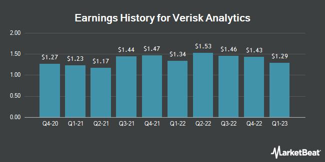 Earnings History for Verisk Analytics (NASDAQ:VRSK)