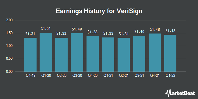 Earnings History for Verisign (NASDAQ:VRSN)