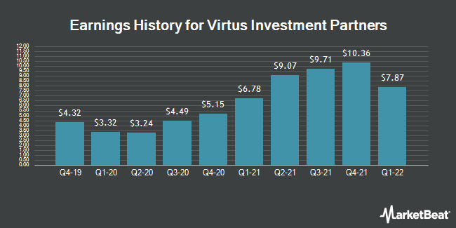 Earnings History for Virtus Investment Partners (NASDAQ:VRTS)