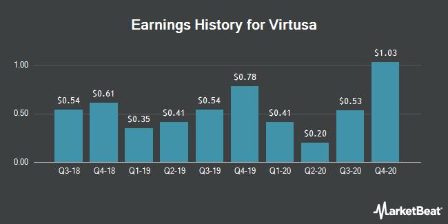 Earnings History for Virtusa (NASDAQ:VRTU)