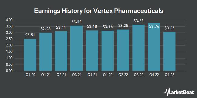Earnings History for Vertex Pharmaceuticals (NASDAQ:VRTX)