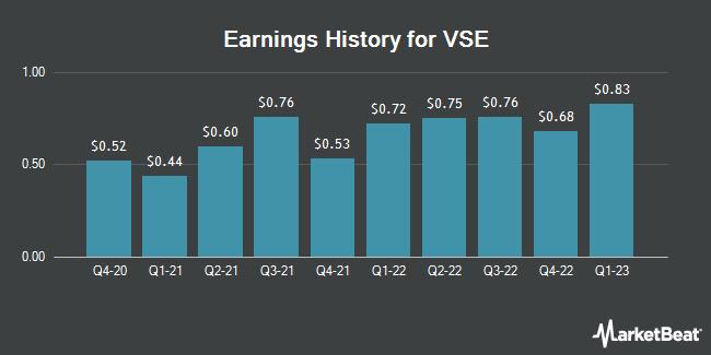 Earnings History for VSE (NASDAQ:VSEC)