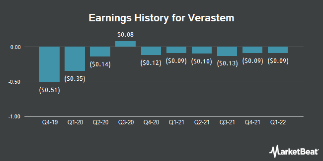 Earnings History for Verastem (NASDAQ:VSTM)