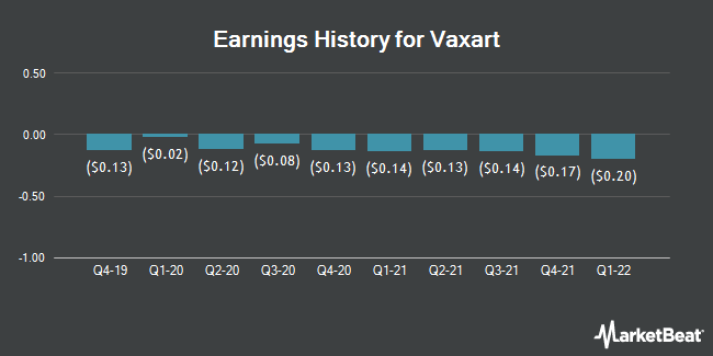 Earnings History for Vaxart (NASDAQ:VXRT)