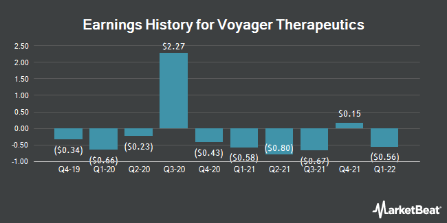 Earnings History for Voyager Therapeutics (NASDAQ:VYGR)