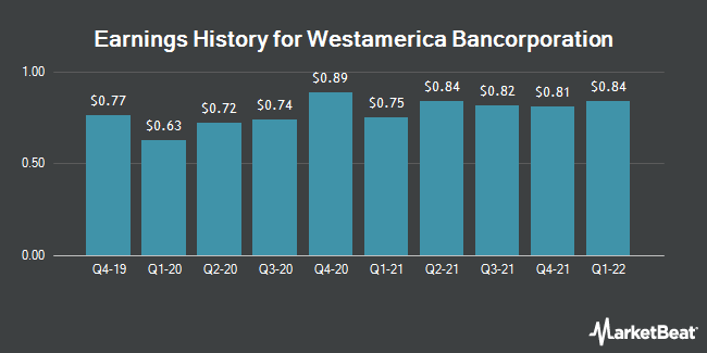 Earnings History for Westamerica Bancorporation (NASDAQ:WABC)