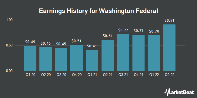 Earnings History for Washington Federal (NASDAQ:WAFD)