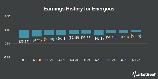 Earnings History for Energous (NASDAQ:WATT)