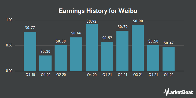 Earnings History for Weibo (NASDAQ:WB)