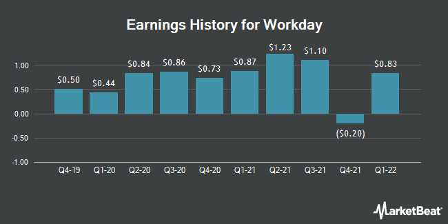 Earnings History for Workday (NASDAQ:WDAY)