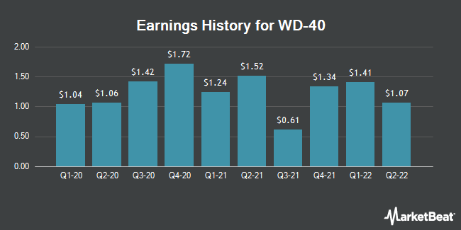 Earnings History for WD-40 (NASDAQ:WDFC)