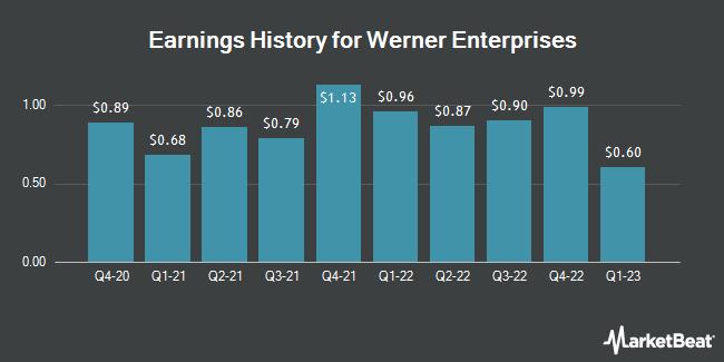 Earnings History for Werner Enterprises (NASDAQ:WERN)