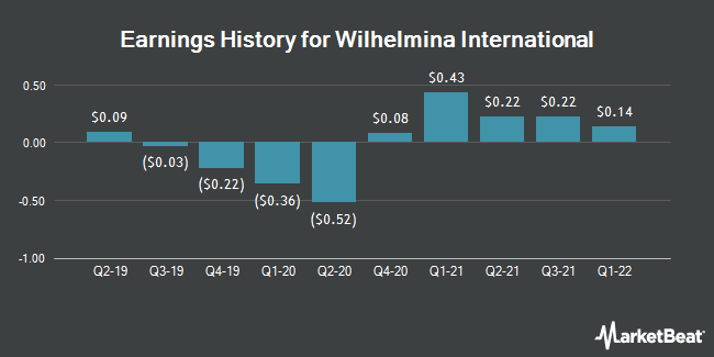 Earnings History for Wilhelmina International (NASDAQ:WHLM)