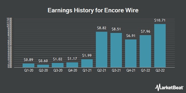 Encore Wire (WIRE) Announces Earnings Results - Fairfield Current