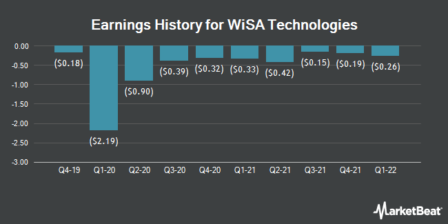 Earnings History for Summit Wireless Technologies (NASDAQ:WISA)
