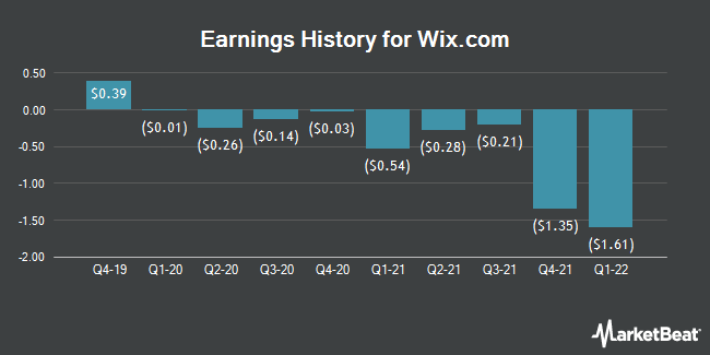 Earnings History for Wix.Com (NASDAQ:WIX)
