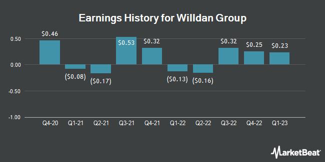 Earnings History for Willdan Group (NASDAQ:WLDN)