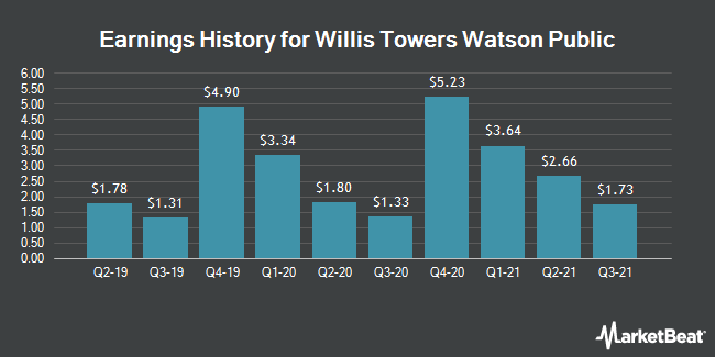 Earnings History for Willis Towers Watson (NASDAQ:WLTW)
