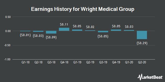 Earnings History for Wright Medical Group (NASDAQ:WMGI)