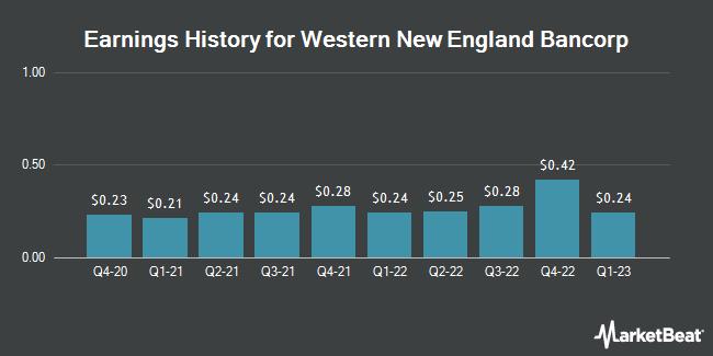 Earnings History for Western New England Bancorp (NASDAQ:WNEB)