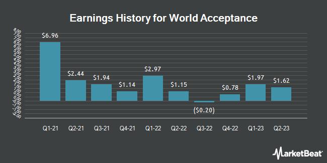 Earnings History for World Acceptance (NASDAQ:WRLD)