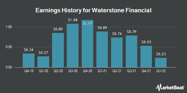 Earnings History for Waterstone Financial (NASDAQ:WSBF)