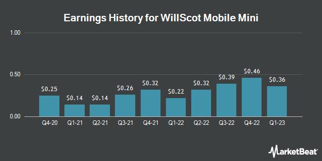 Earnings History for WillScot (NASDAQ:WSC)