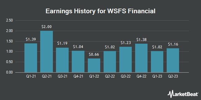 Earnings History for WSFS Financial (NASDAQ:WSFS)