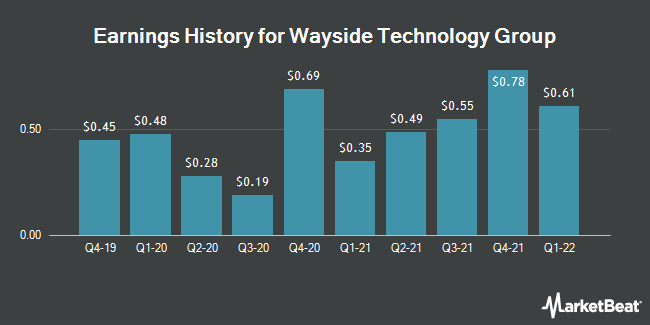 Earnings History for Wayside Technology Group (NASDAQ:WSTG)