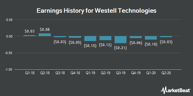 Earnings History for Westell Technologies (NASDAQ:WSTL)