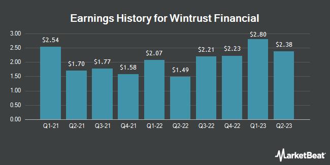 Earnings History for Wintrust Financial (NASDAQ:WTFC)